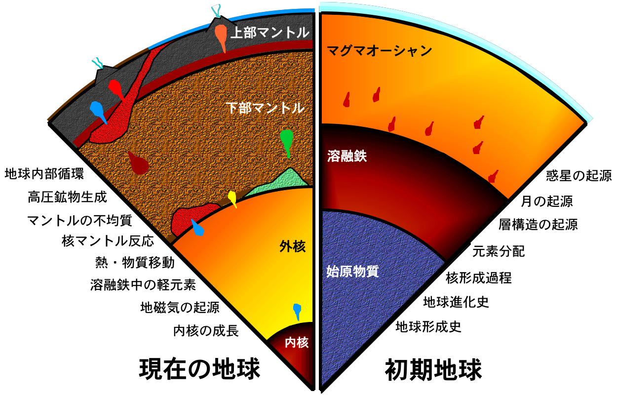 地球深部の構造とダイナミクス